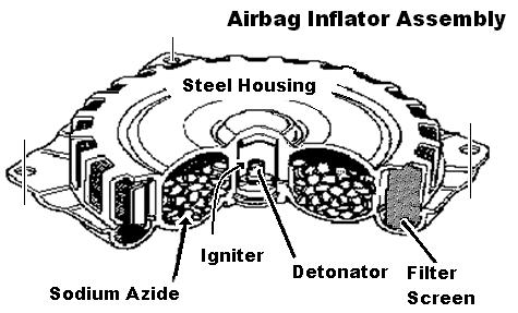 Airbag Recall Technology